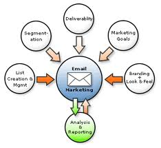 ¿Que es y como Ganar Dinero con el Email Marketing?